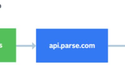 Parse Server Migration Service