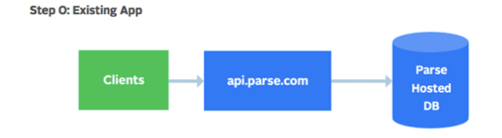 Existing Parse Infrastructure for Parse Server