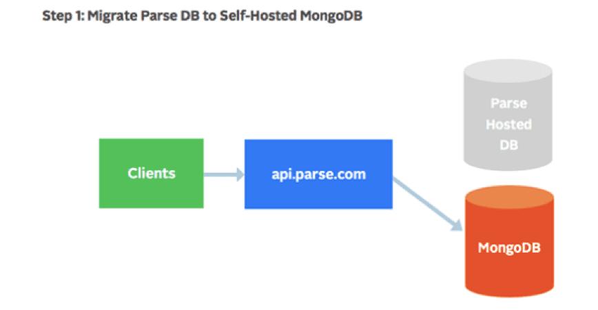 Step 1 Parse Server Migration - Local MongoDB