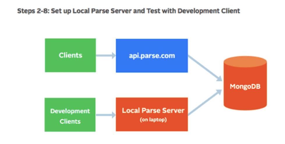 Step 2 Parse Server Migration - Local Parse Server