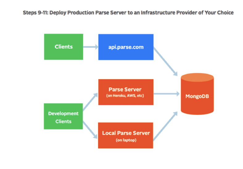 Step3 Parse Server Migration - Production and Development Clients