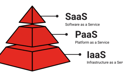 Getting the most out of IaaS, PaaS, and SaaS