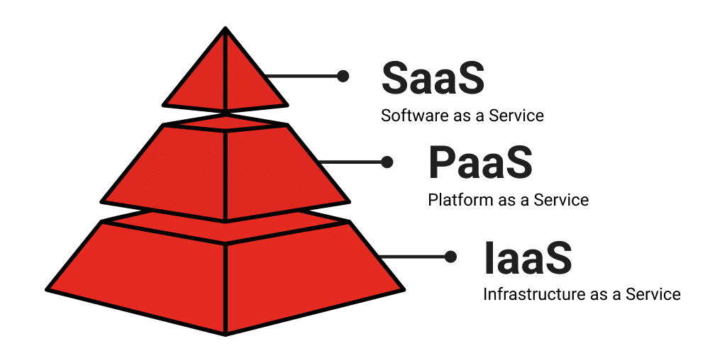 SaaS IaaS PaaS - use cases, definition, and benefits
