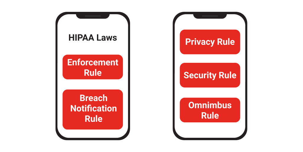 HIPAA laws. Security, privacy, omnimbus, enforcement, breach notification rule
