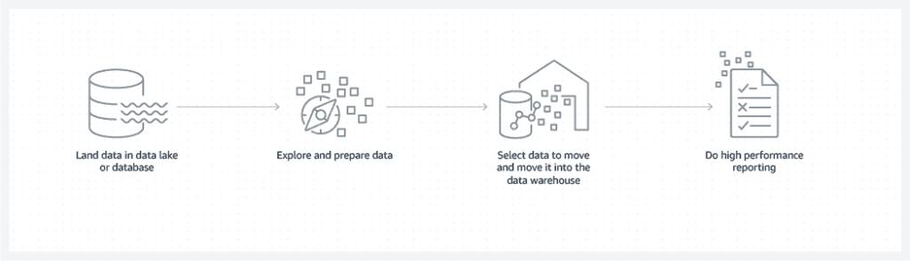 Data lake vs data warehouse together