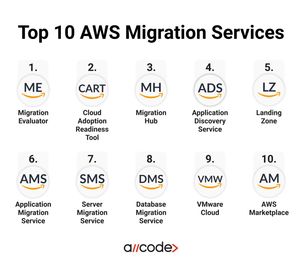 Top AWS Migration Services