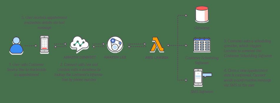 Amazon Connect Lex
